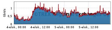 Traffic Statistics